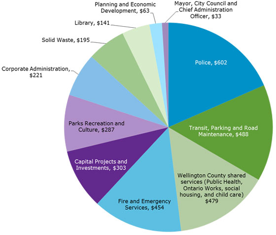 2013 tax pie chart from values on previous tab