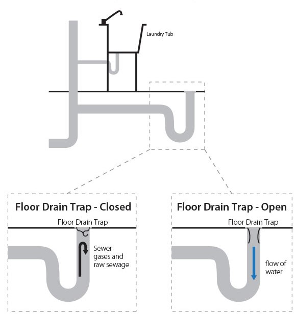 new blue built homes \u2013 frequently asked questions city of guelph Storm Drain Diagram diagrams of sewer gases being blocked by a closed floor drain trap, and an open