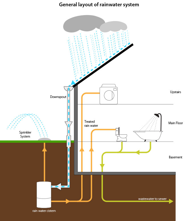 Rainwater Harvesting System Rebate City Of Guelph