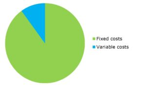 Pie chart shows that variable costs make up about 10 per cent of utility costs, while fixed costs make up 90 per cent