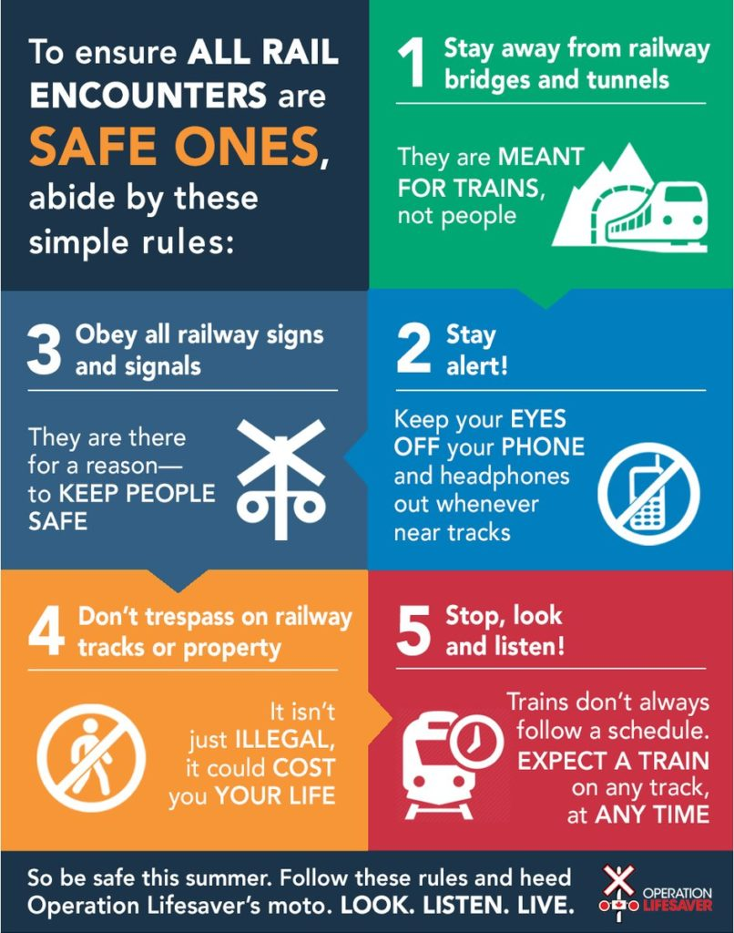 To ensure all rail encounters are safe ones, abide by these simple riles: 1. stay away from railway bridges and tunnels. they are meant for trains not people. 2. Stacey alert! Keep your eyes off your phone and headphones out whenever near tracks. 3. Obey all railway signs and signals. they are there for a reason, to keep people safe. 4. Don't trespass on railway tracks or property. It isn't just illegal it could cost you your life. 5. Stop, look, and listen! Trains don't always follow a schedule Expect a a train on any track at any time. To be safe this summer, Follows these rules and heed Operation Lifesaver's motto. LOOK. LISTEN.LIVE.