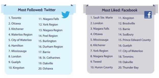 excerpt from 2016 Municipal Social Media rankings